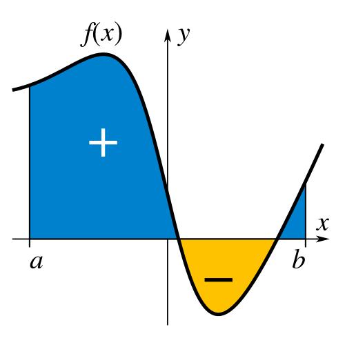 ứng dụng giải tích để tính diện tích hình phẳng