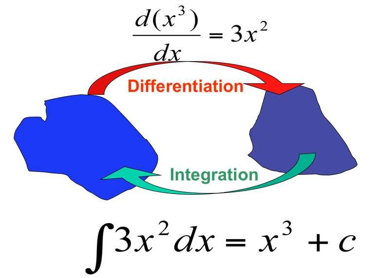 Giải thích bản chất của đạo hàm, tích phân và vi phân