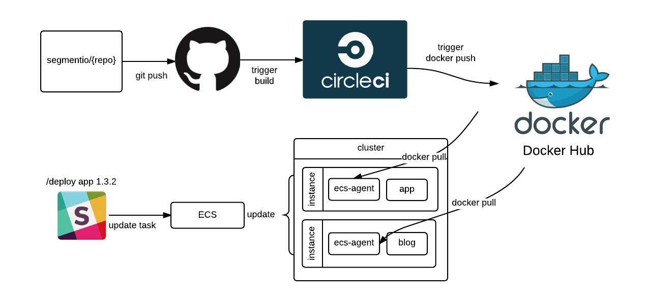 Tự động deploy khi push git sử dụng circleCI và deploy server