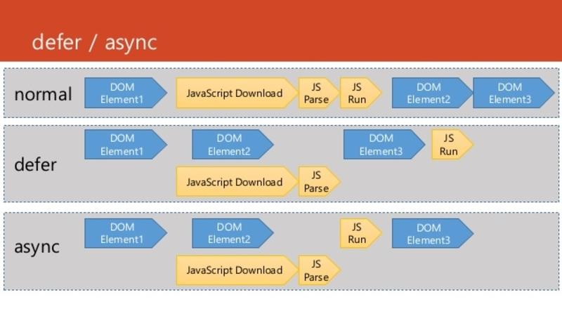 Cơ chế browser load HTML và JS