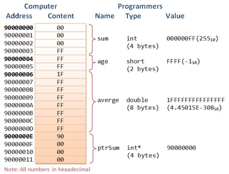 Ngôn ngữ lập trình lưu trữ biến như thế nào?